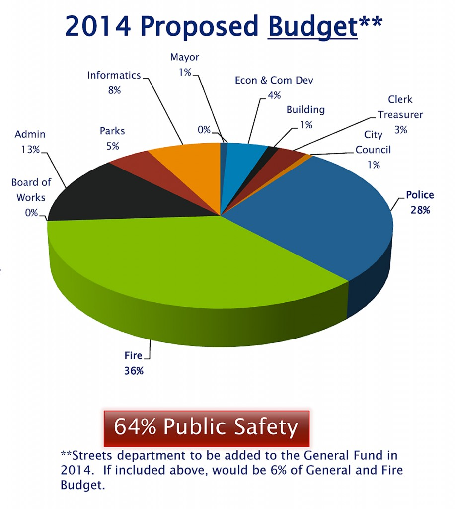 City of Westfield  2013 Budget Introduction