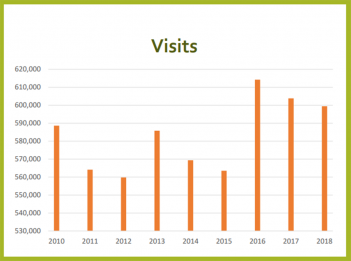 Visits to the Carmel Clay Public Library dropped slightly in 2018. (Submitted image